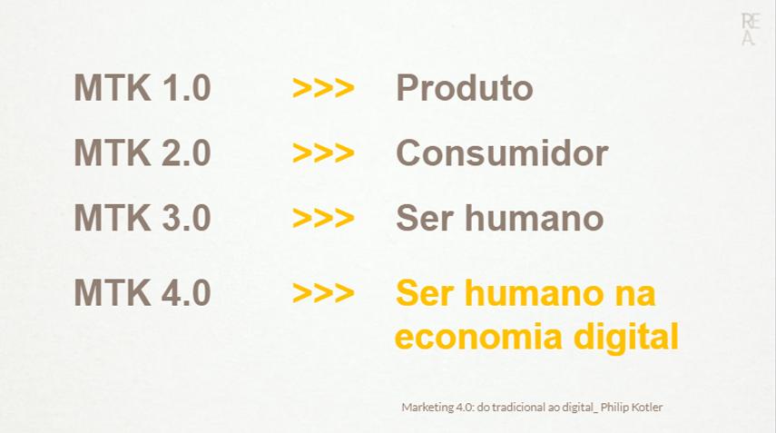 Branding 4.0: do foco no produto com meios analógicos ao foco nos usuários com meios digitais. Fonte: Kotler